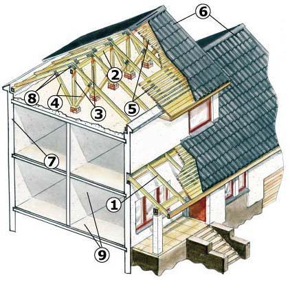 Схема полного второго этажа и чердачной крыши