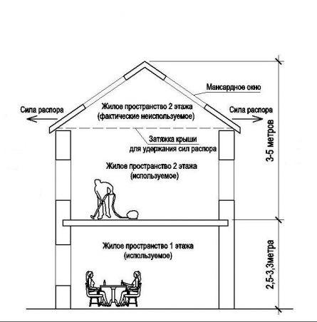 Второй этаж и мансрадная крыша