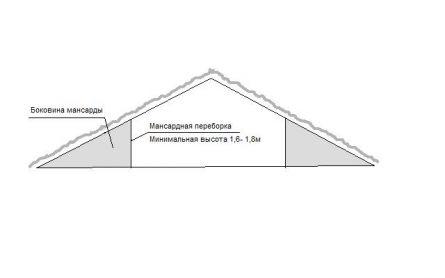 Мансарда. Планировка и устройство мансарды в доме